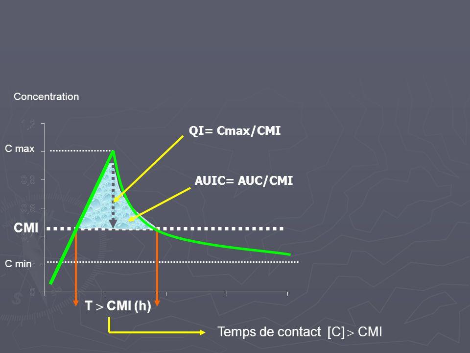 Temps de contact [C]  CMI